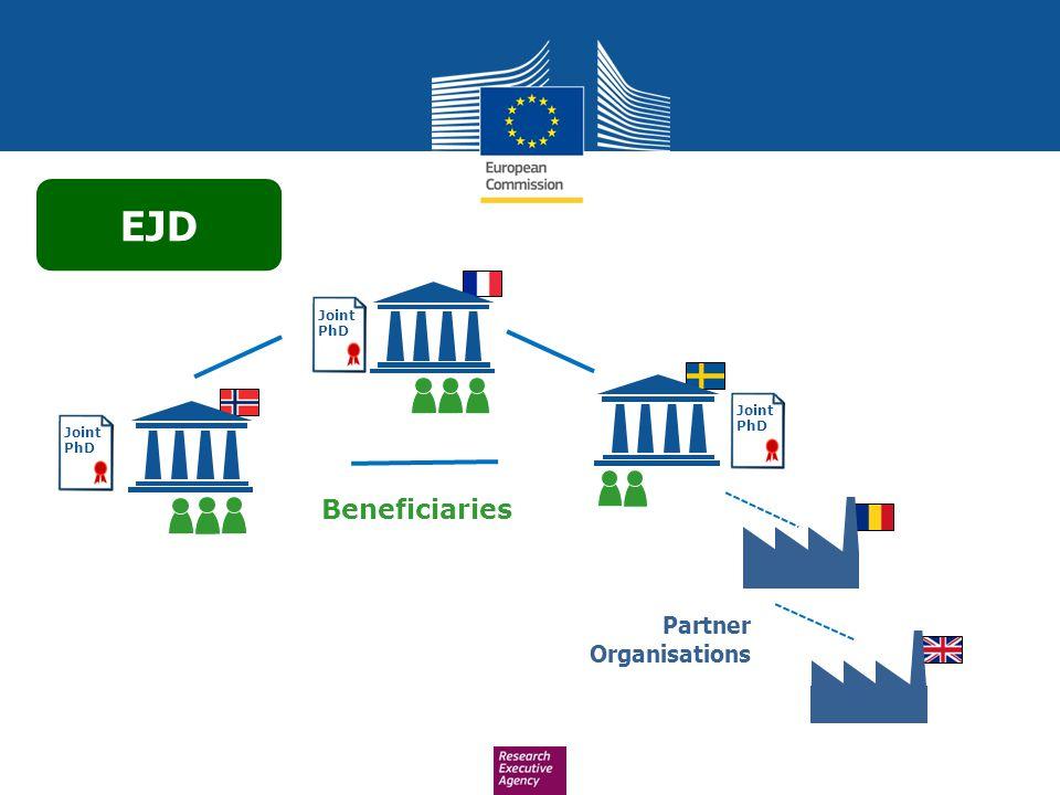 EJD Joint PhD Joint PhD Joint PhD Beneficiaries Partner Organisations