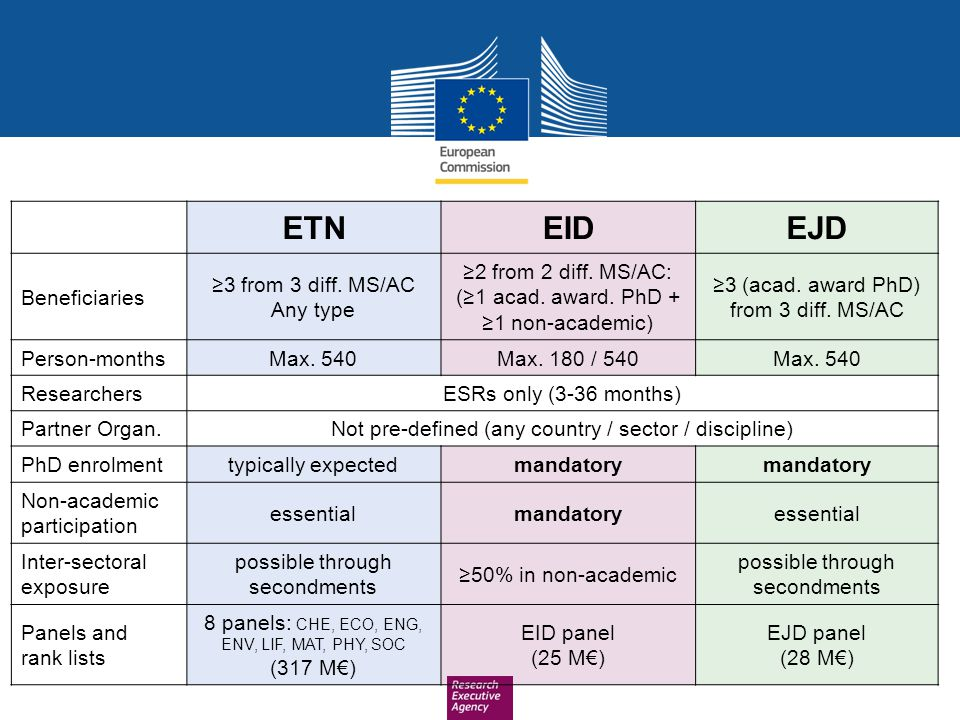 ETN EID EJD Beneficiaries ≥3 from 3 diff. MS/AC Any type
