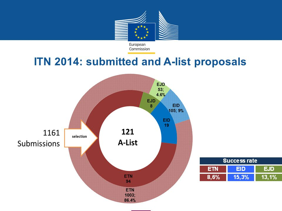 ITN 2014: submitted and A-list proposals