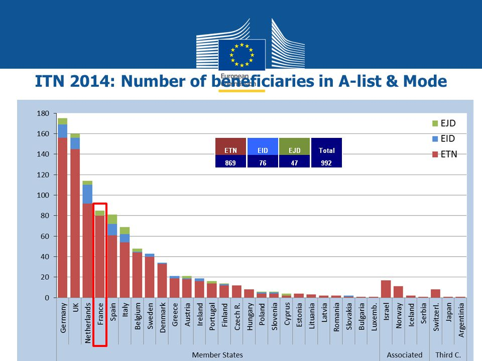 ITN 2014: Number of beneficiaries in A-list & Mode
