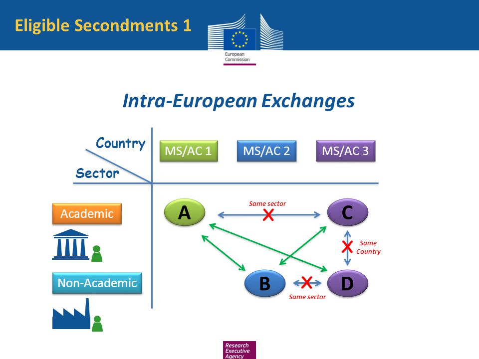 Intra-European Exchanges