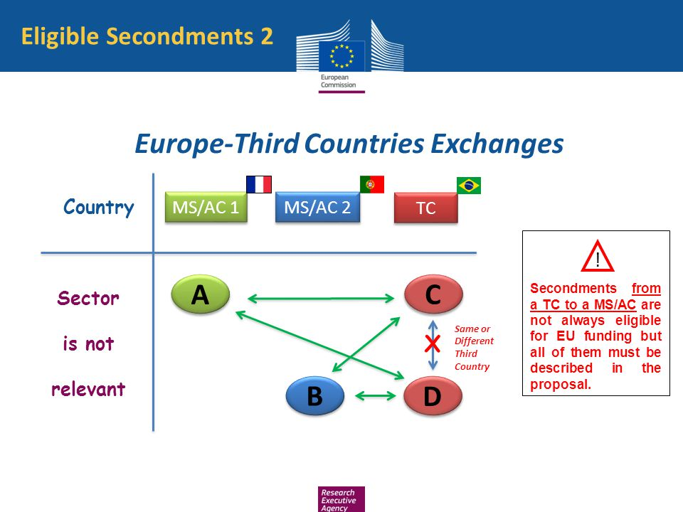 Europe-Third Countries Exchanges