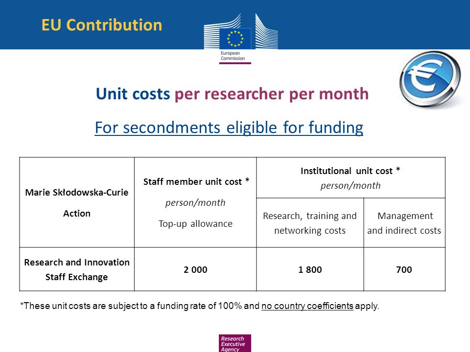 EU Contribution Unit costs per researcher per month