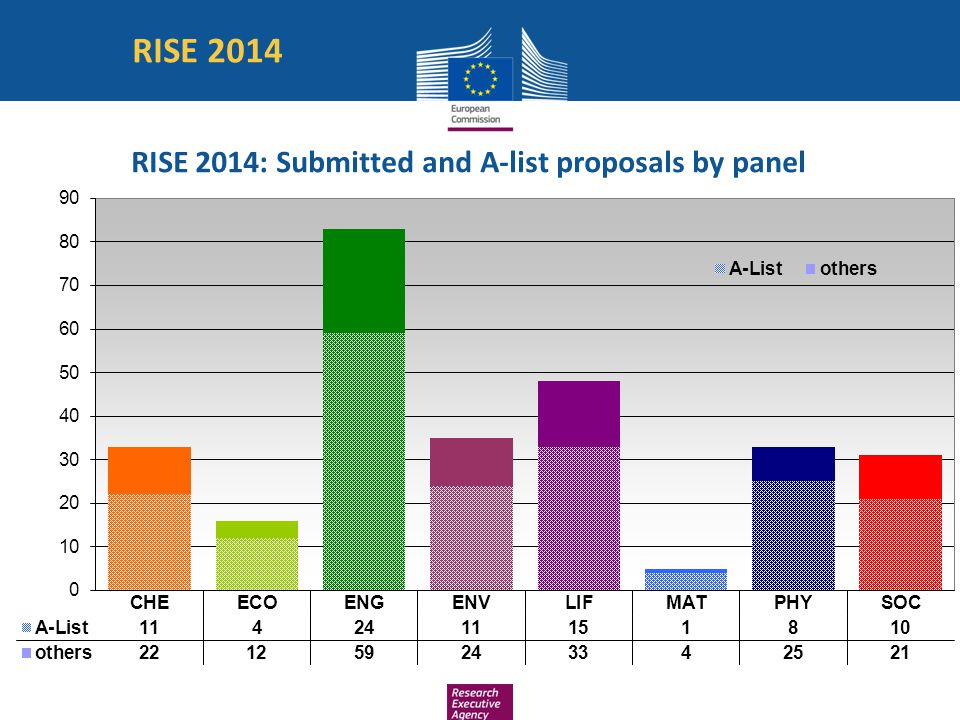 RISE 2014: Submitted and A-list proposals by panel