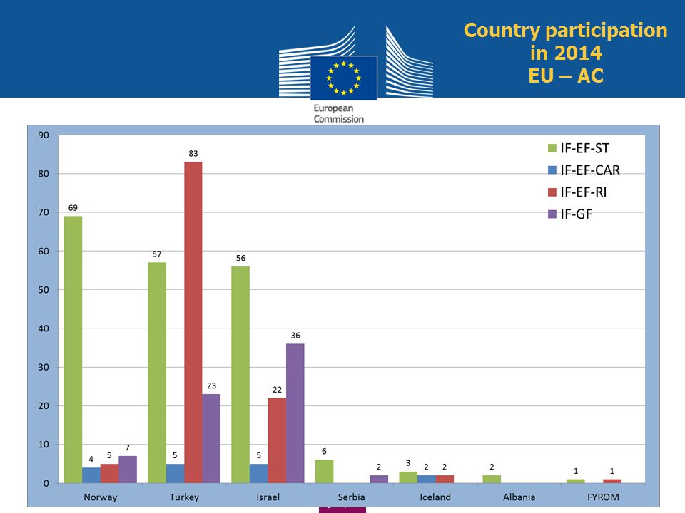 Country participation in 2014