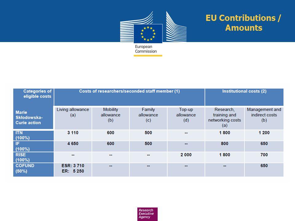 EU Contributions / Amounts