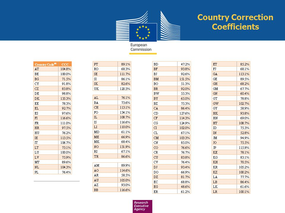 Country Correction Coefficients