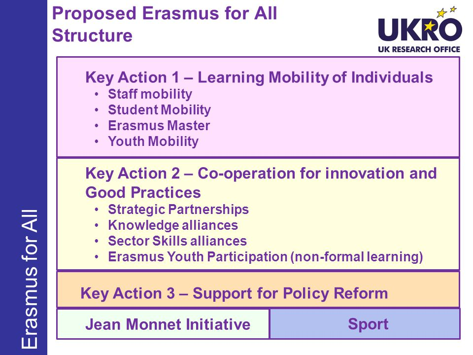 Proposed Erasmus for All Structure