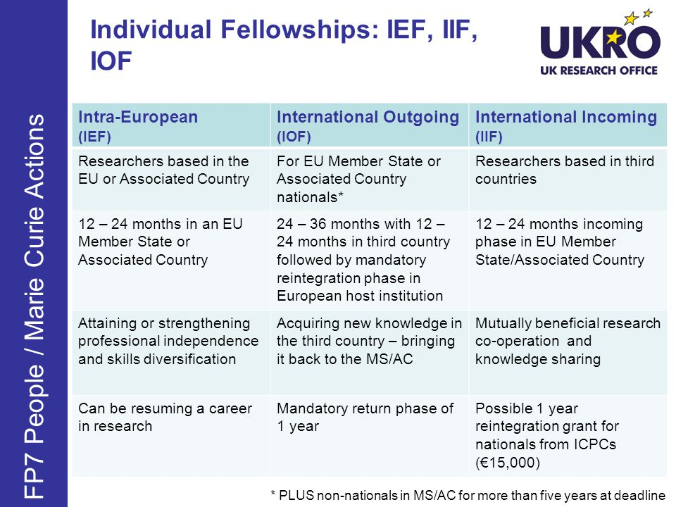 Individual Fellowships: IEF, IIF, IOF