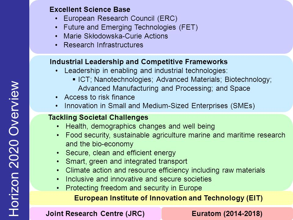 Horizon 2020 Overview Excellent Science Base
