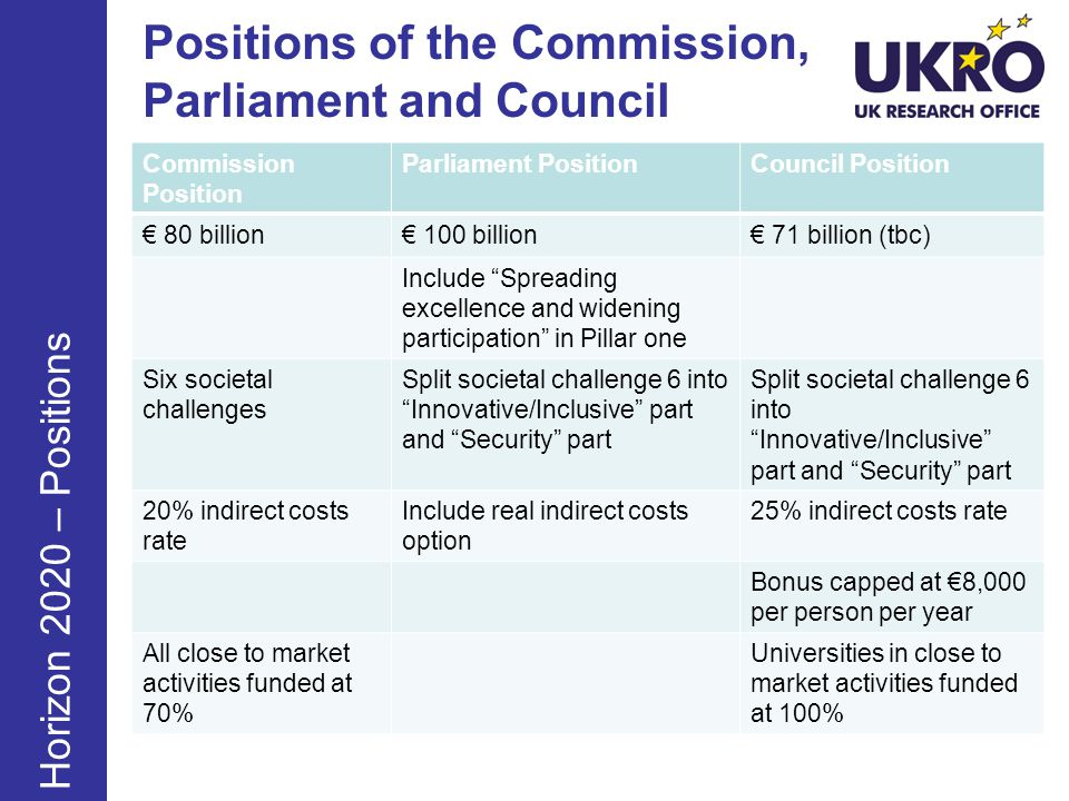 Positions of the Commission, Parliament and Council