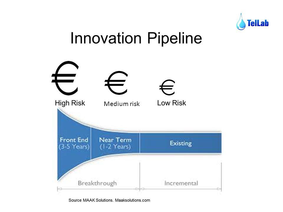 Medium risk