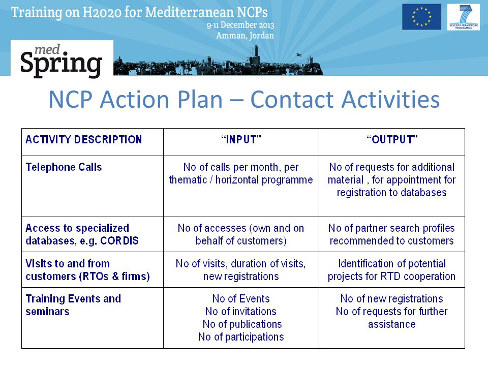 NCP Action Plan – Contact Activities