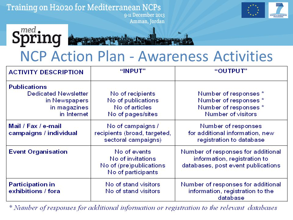 NCP Action Plan - Awareness Activities