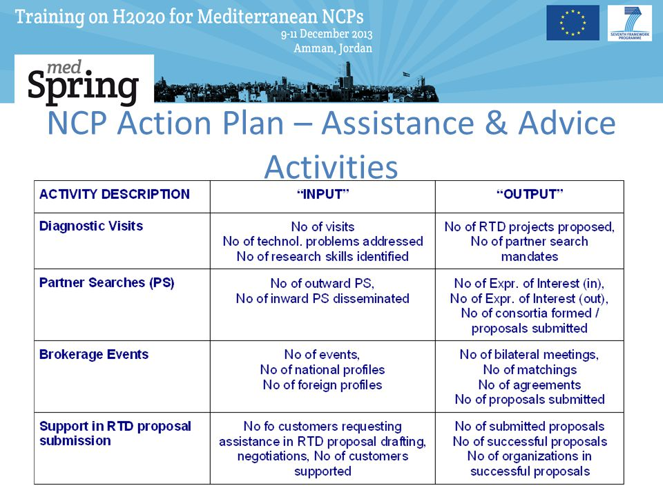 NCP Action Plan – Assistance & Advice Activities
