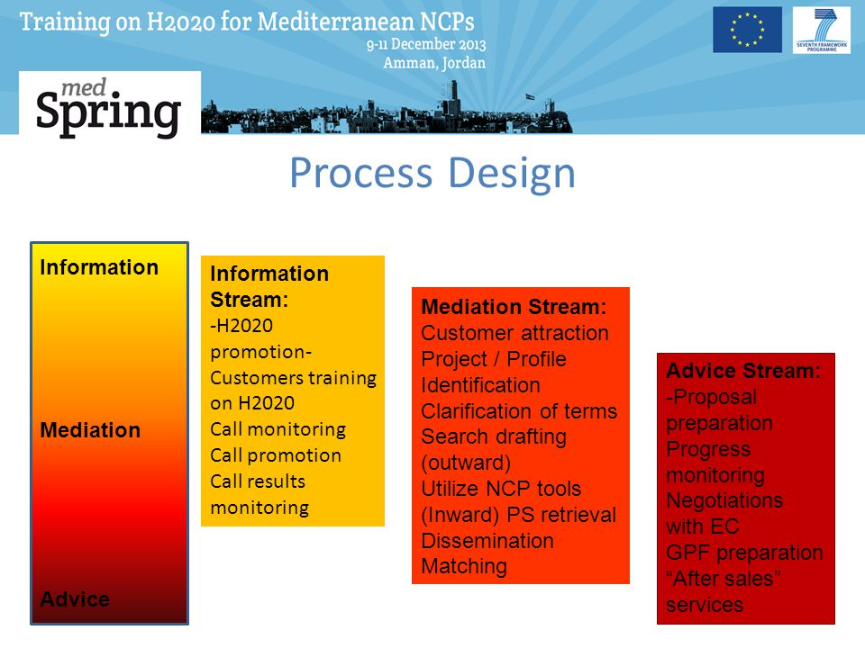 Process Design Information Mediation Advice Information Stream: