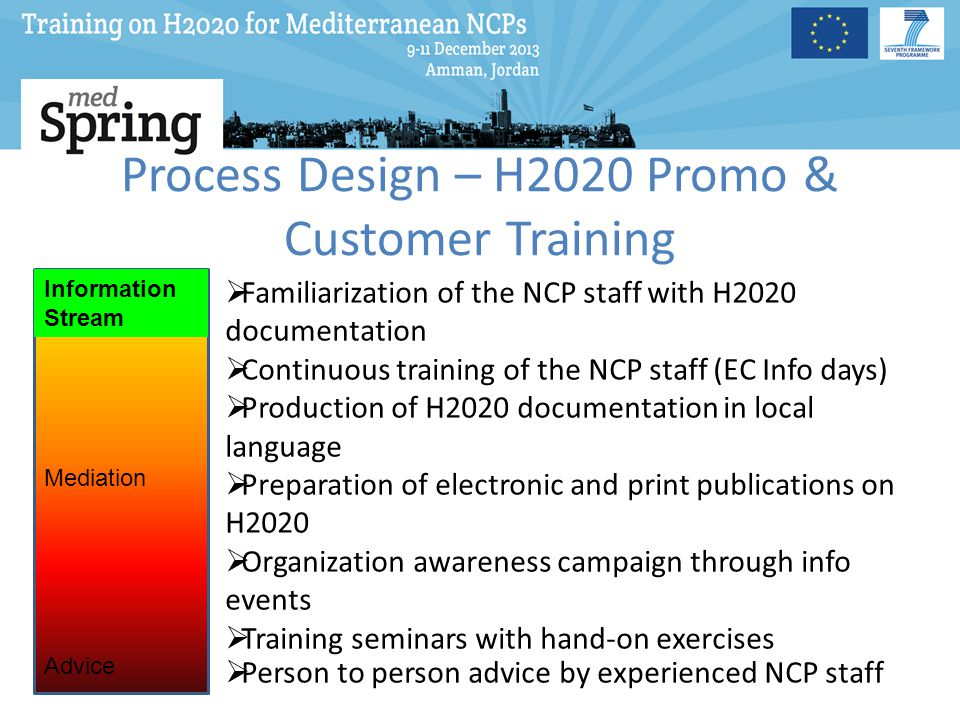 Process Design – H2020 Promo & Customer Training