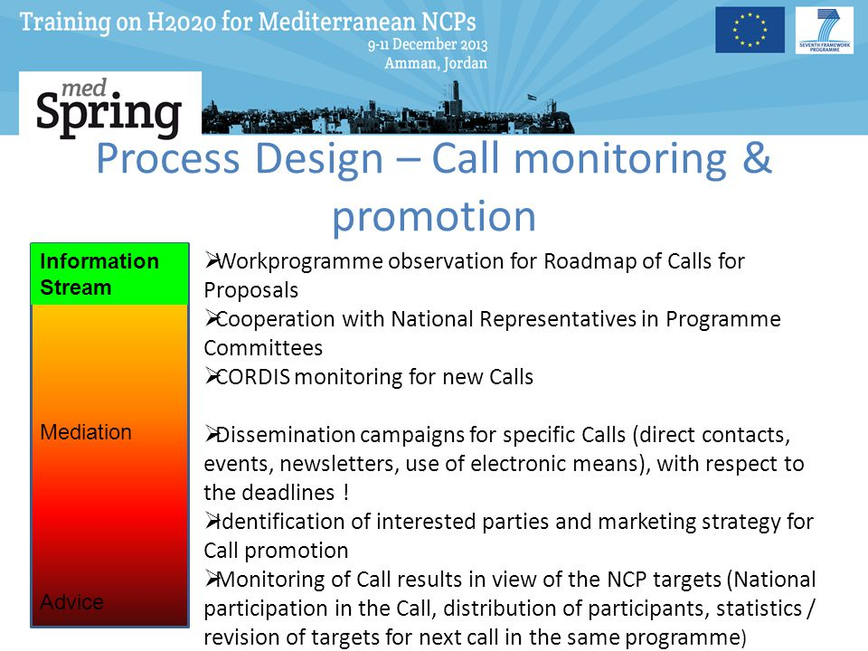 Process Design – Call monitoring & promotion