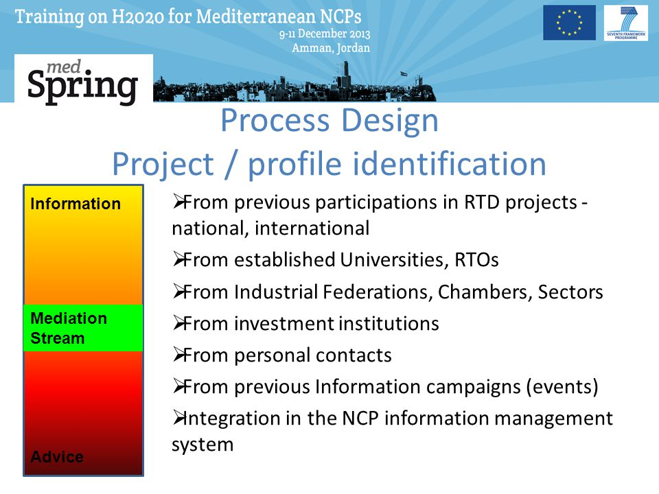 Process Design Project / profile identification