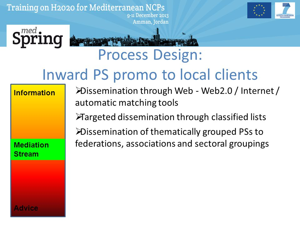Process Design: Inward PS promo to local clients