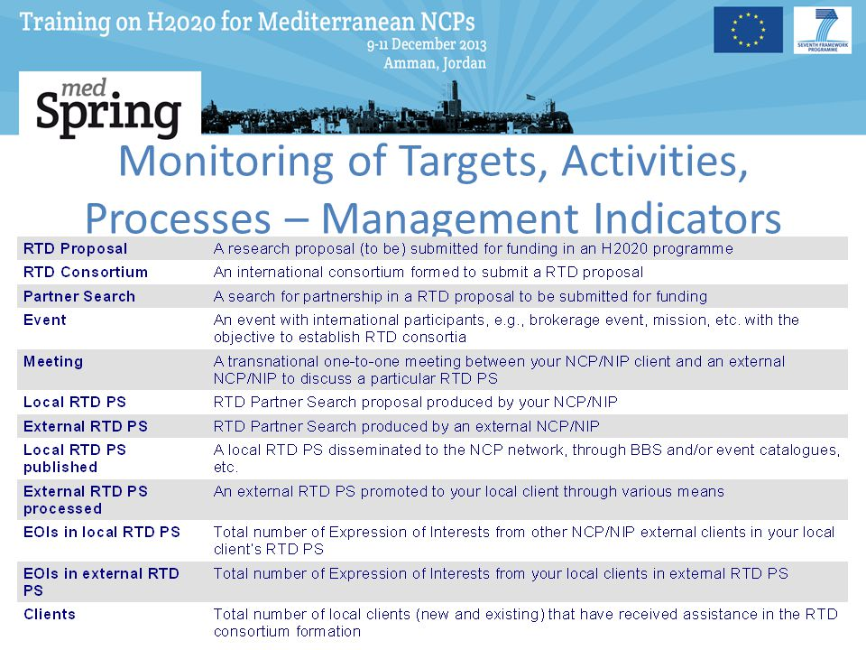 Monitoring of Targets, Activities, Processes – Management Indicators