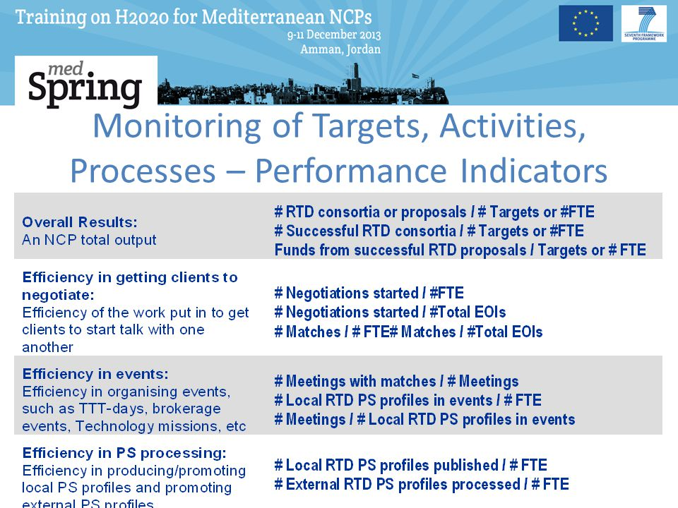 Monitoring of Targets, Activities, Processes – Performance Indicators