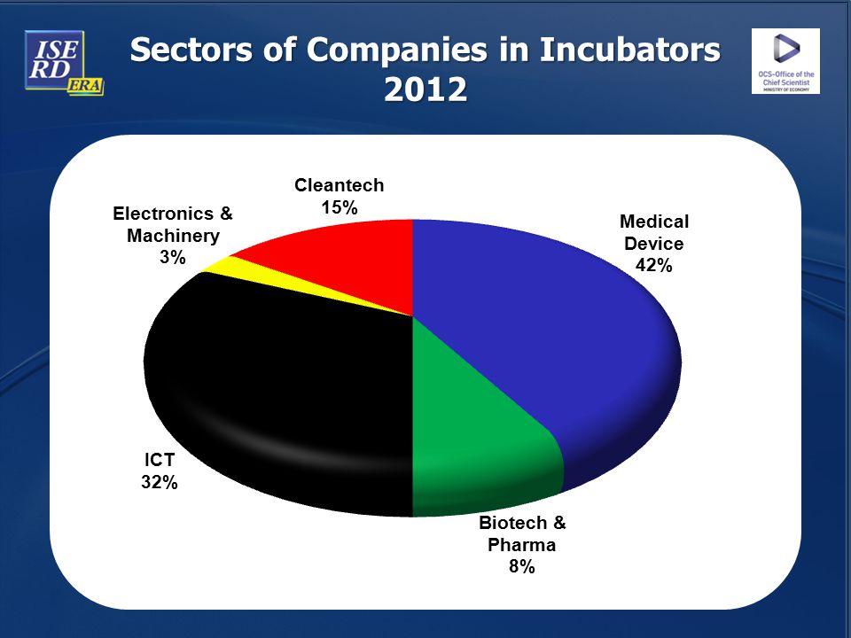 Sectors of Companies in Incubators