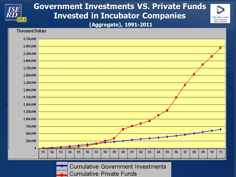 Government Investments VS