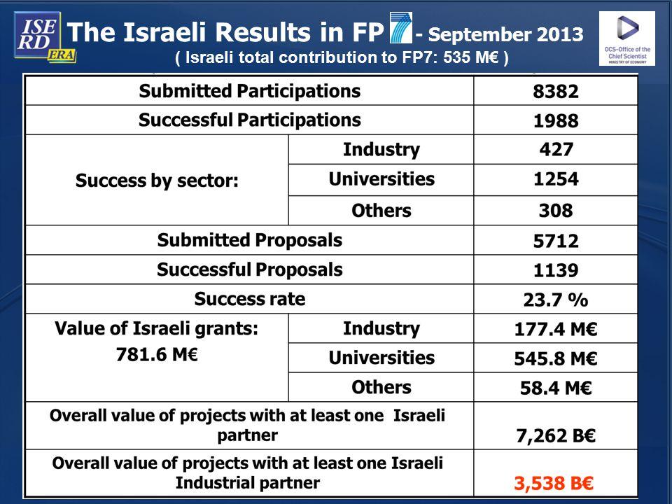 The Israeli Results in FP - September 2013