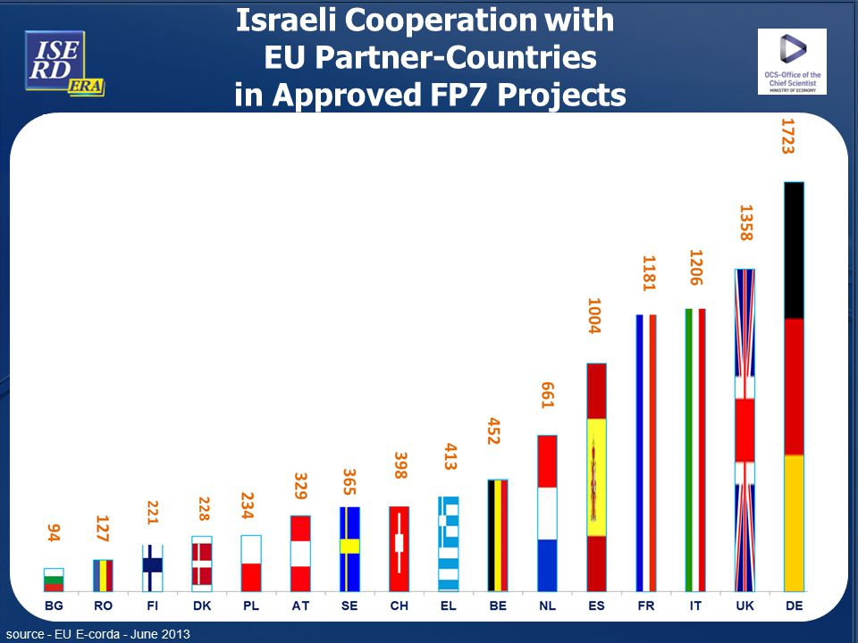 Israeli Cooperation with in Approved FP7 Projects