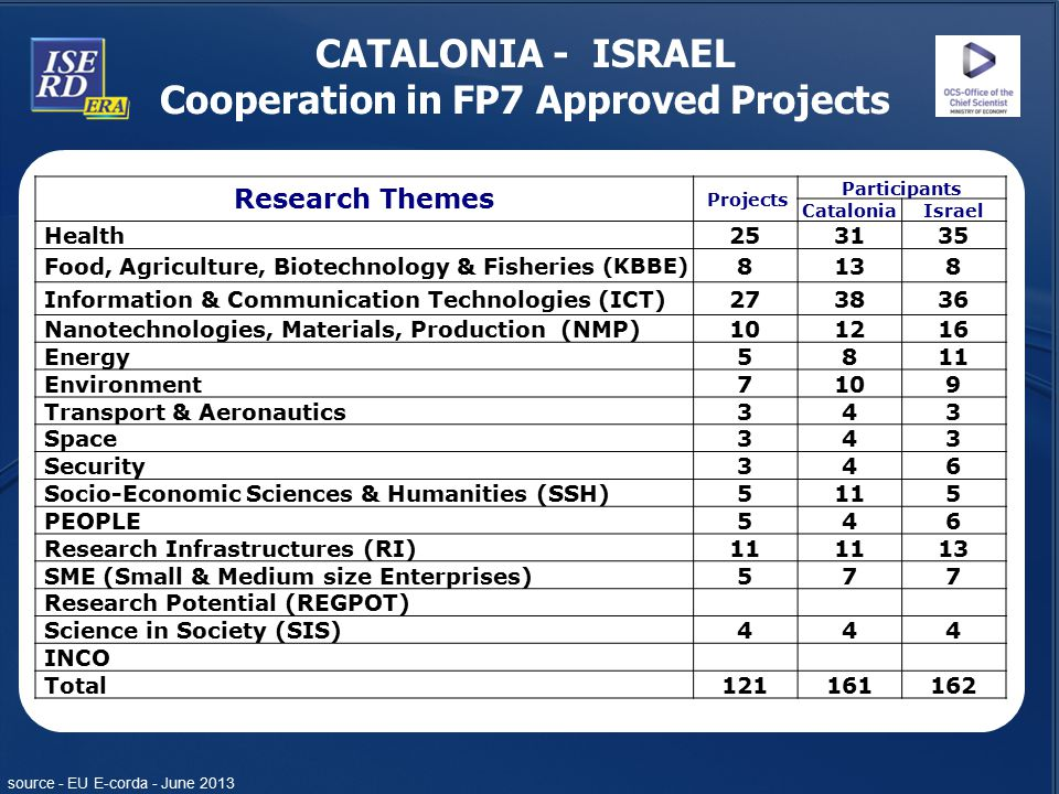 Cooperation in FP7 Approved Projects