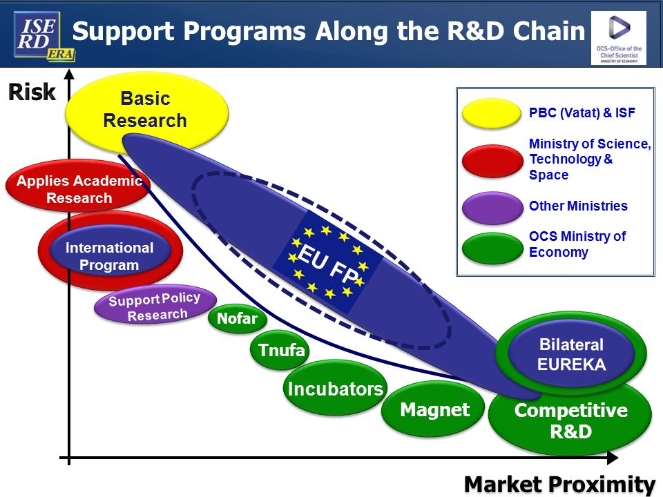 Support Programs Along the R&D Chain Applies Academic Research