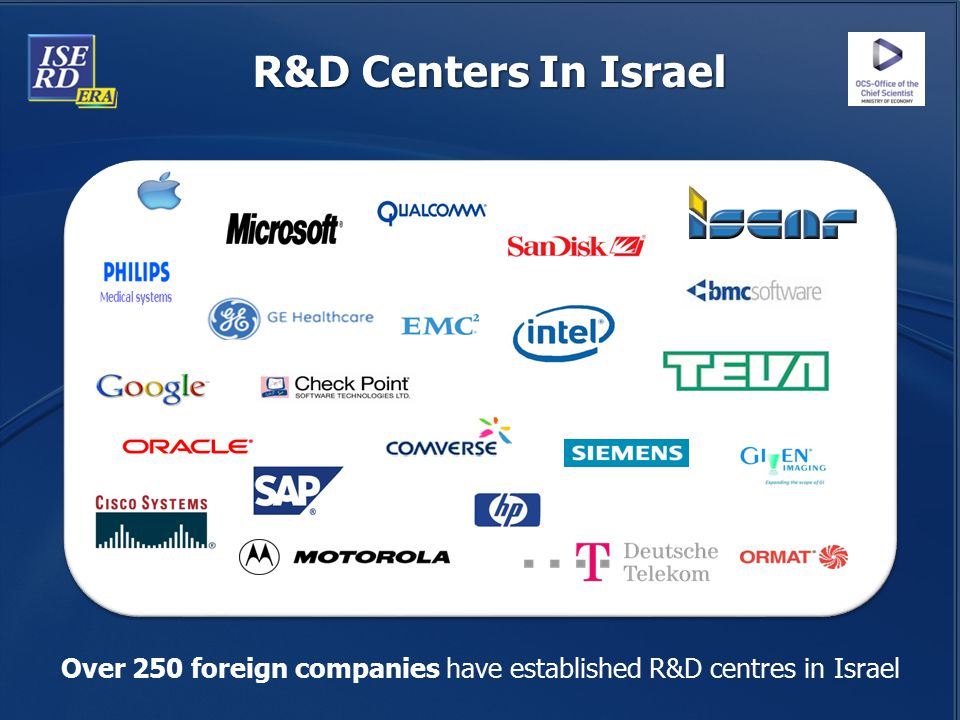Over 250 foreign companies have established R&D centres in Israel