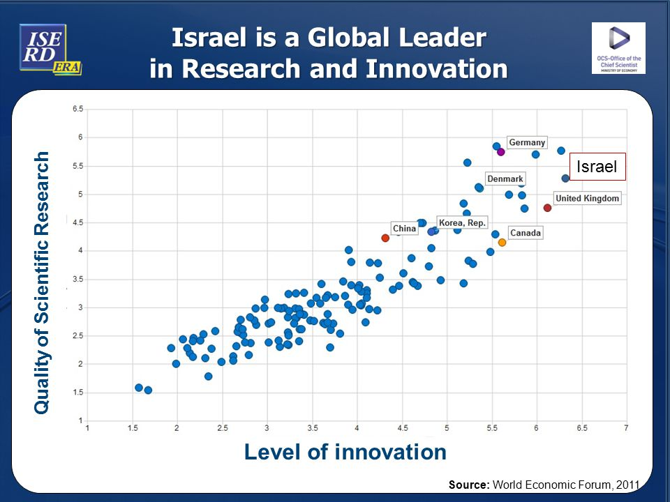 Israel is a Global Leader in Research and Innovation