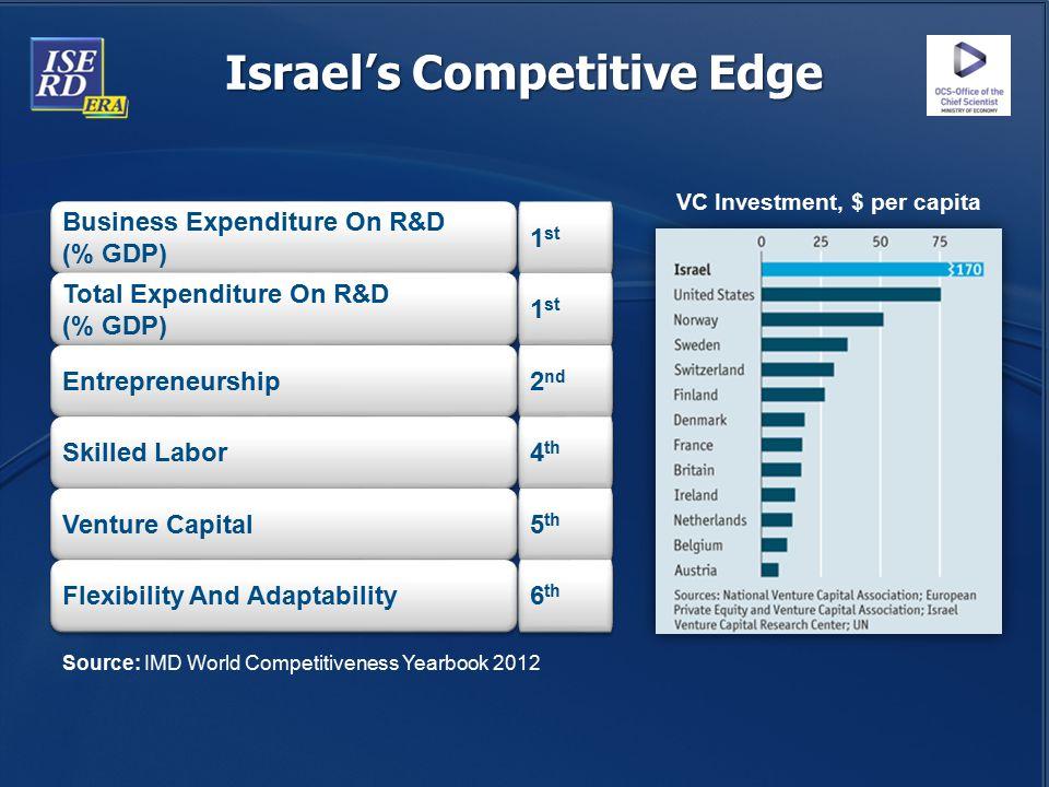 Israel's Competitive Edge VC Investment, $ per capita
