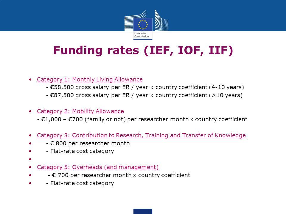 Funding rates (IEF, IOF, IIF)