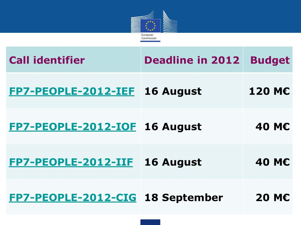 Call identifier Deadline in 2012 Budget FP7-PEOPLE-2012-IEF 16 August