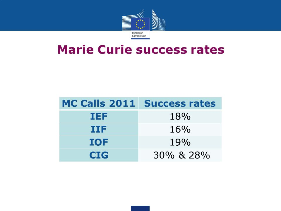 Marie Curie success rates
