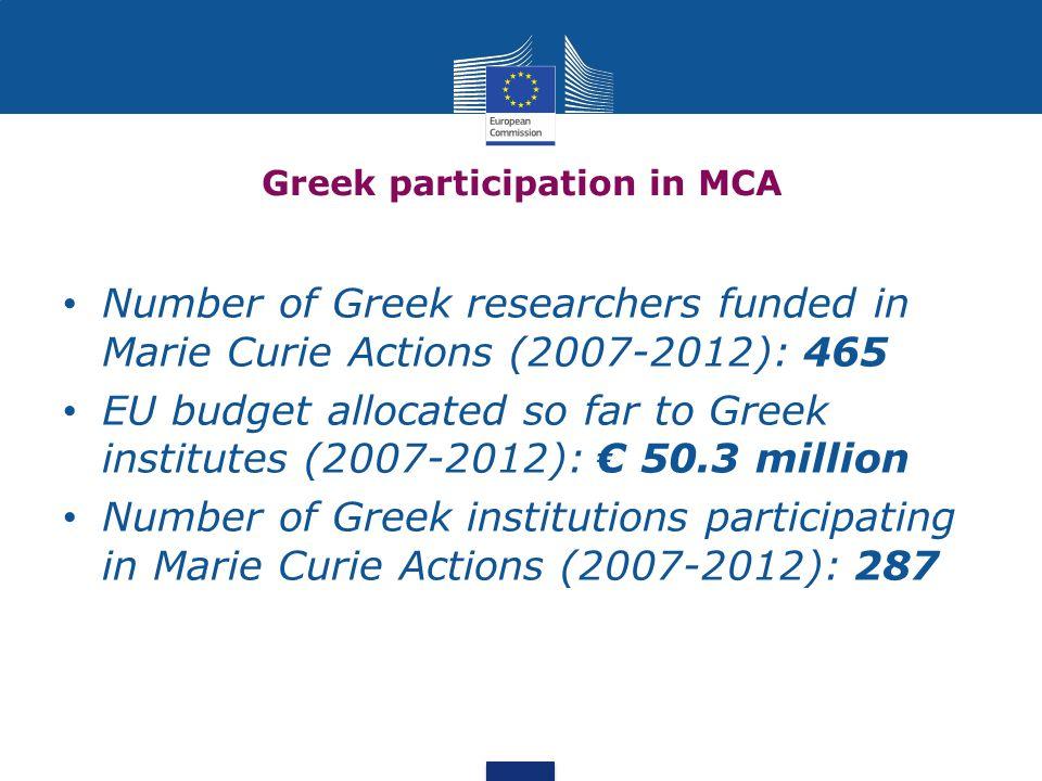 Greek participation in MCA
