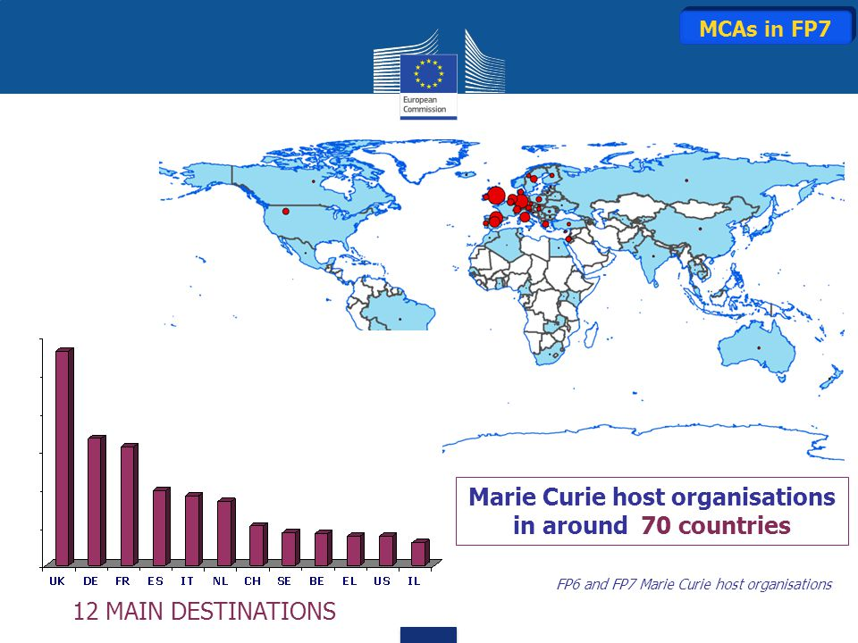Marie Curie host organisations in around 70 countries