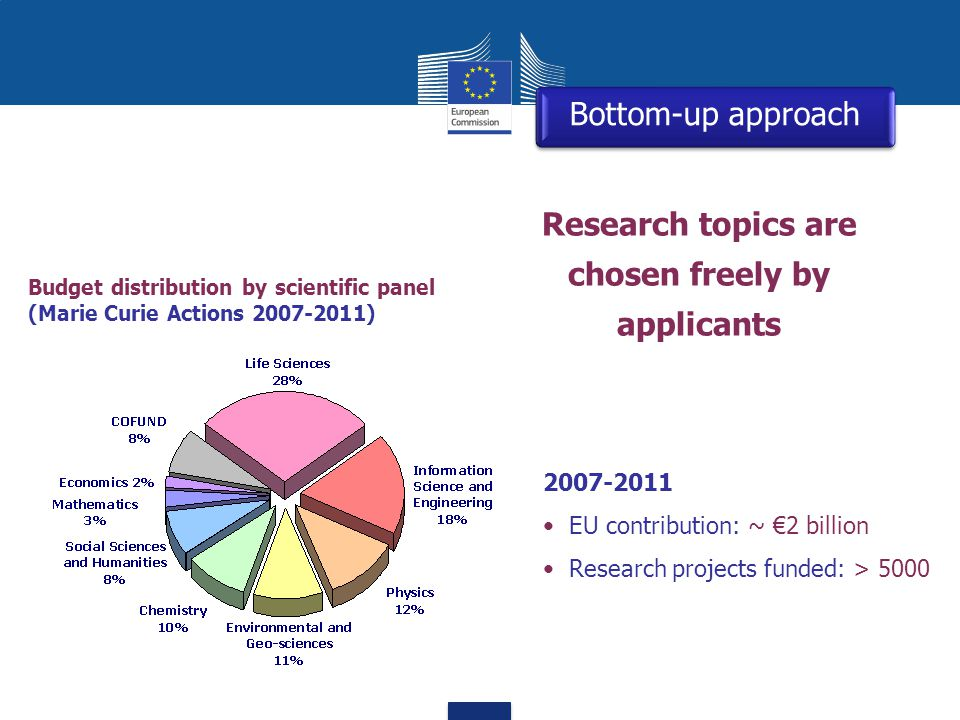 Research topics are chosen freely by applicants