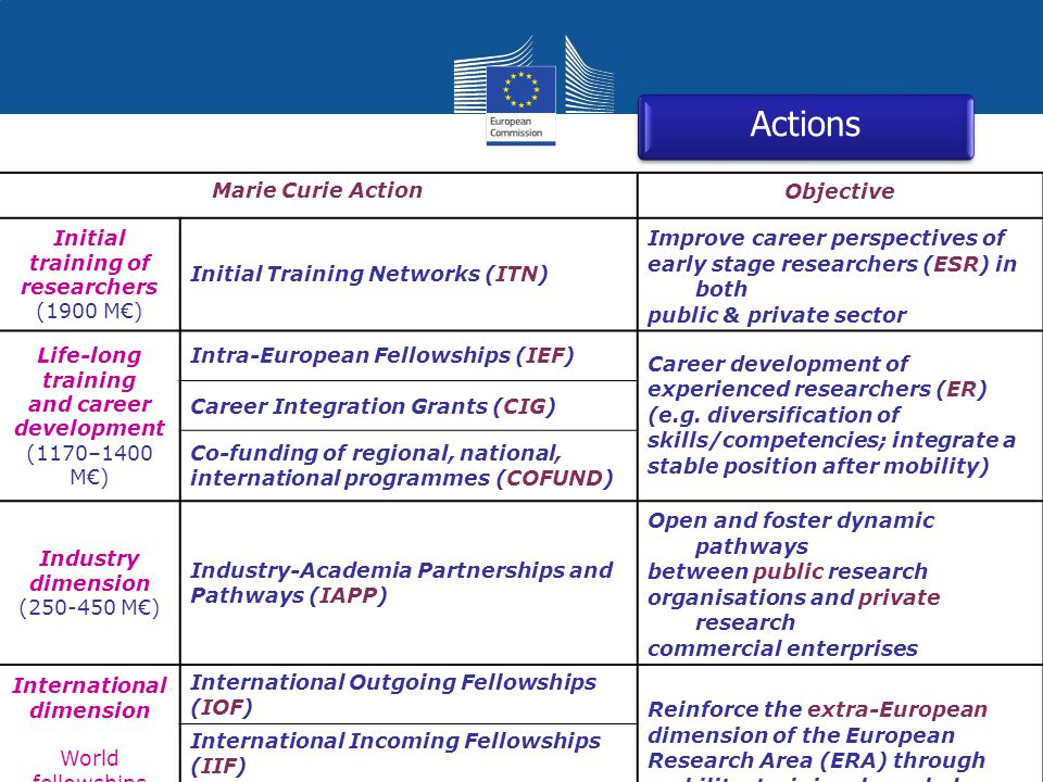 Actions Marie Curie Action Objective Initial training of researchers