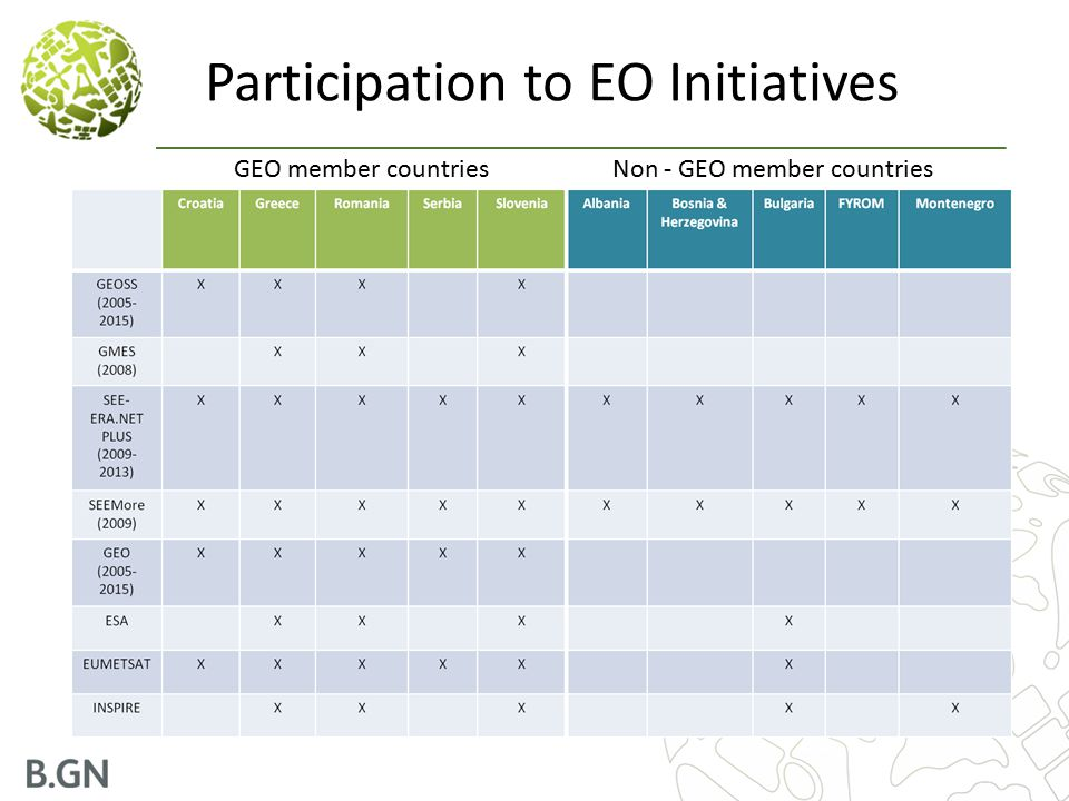 Participation to EO Initiatives