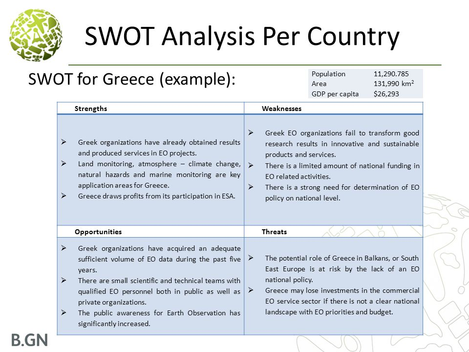 SWOT Analysis Per Country