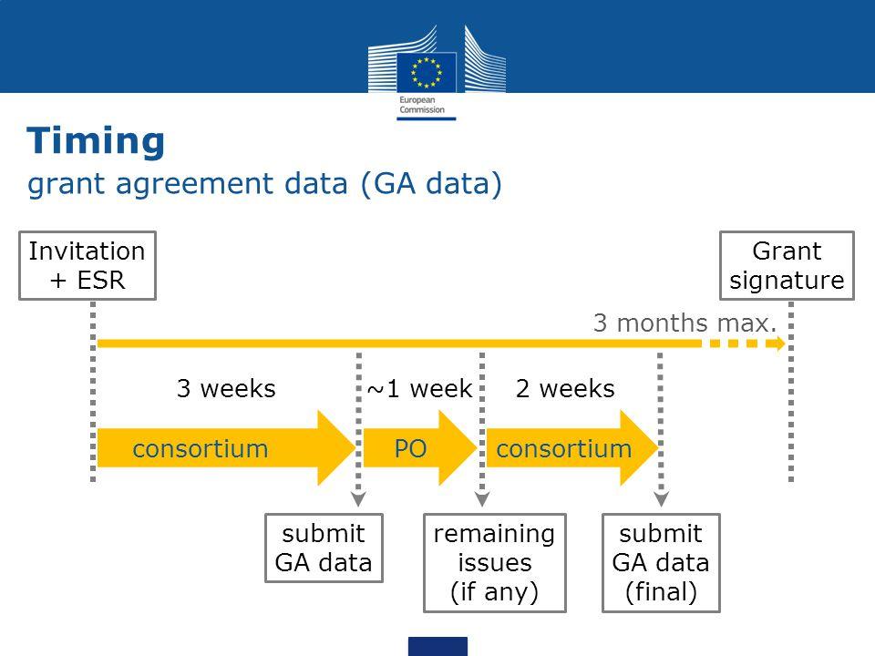 Timing grant agreement data (GA data) Invitation + ESR Grant signature