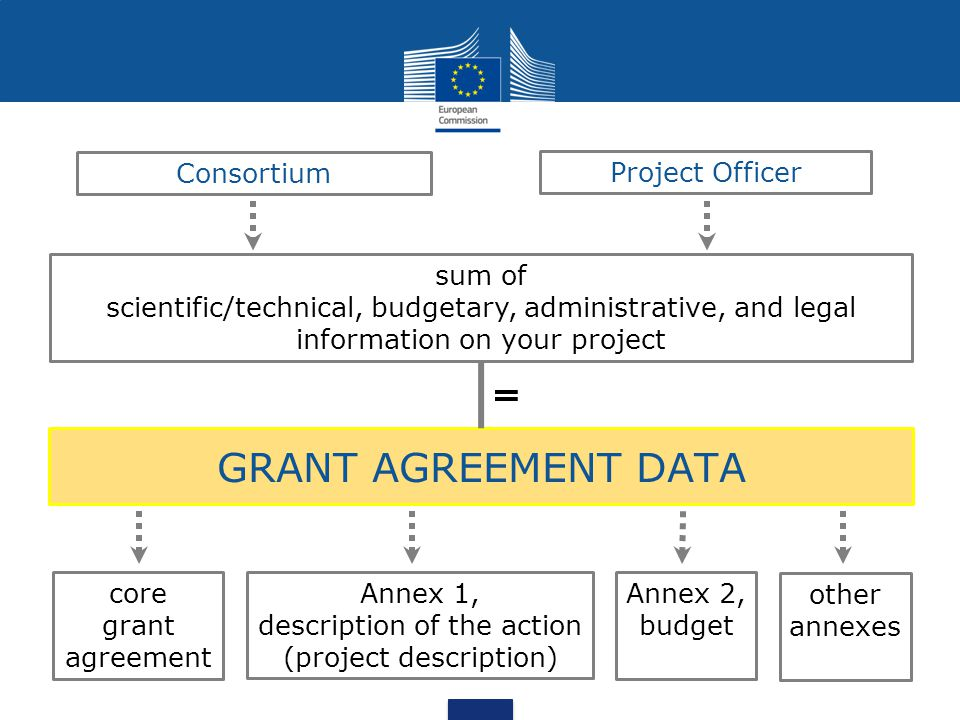 GRANT AGREEMENT DATA Consortium Project Officer sum of