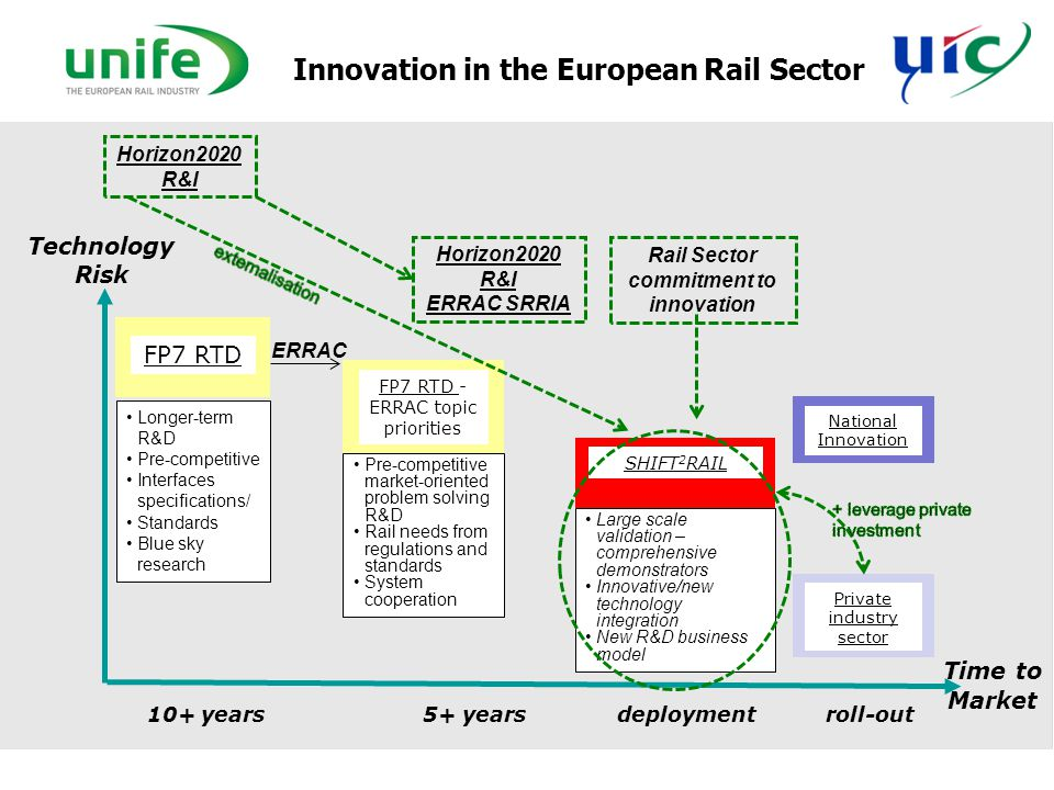 Innovation in the European Rail Sector