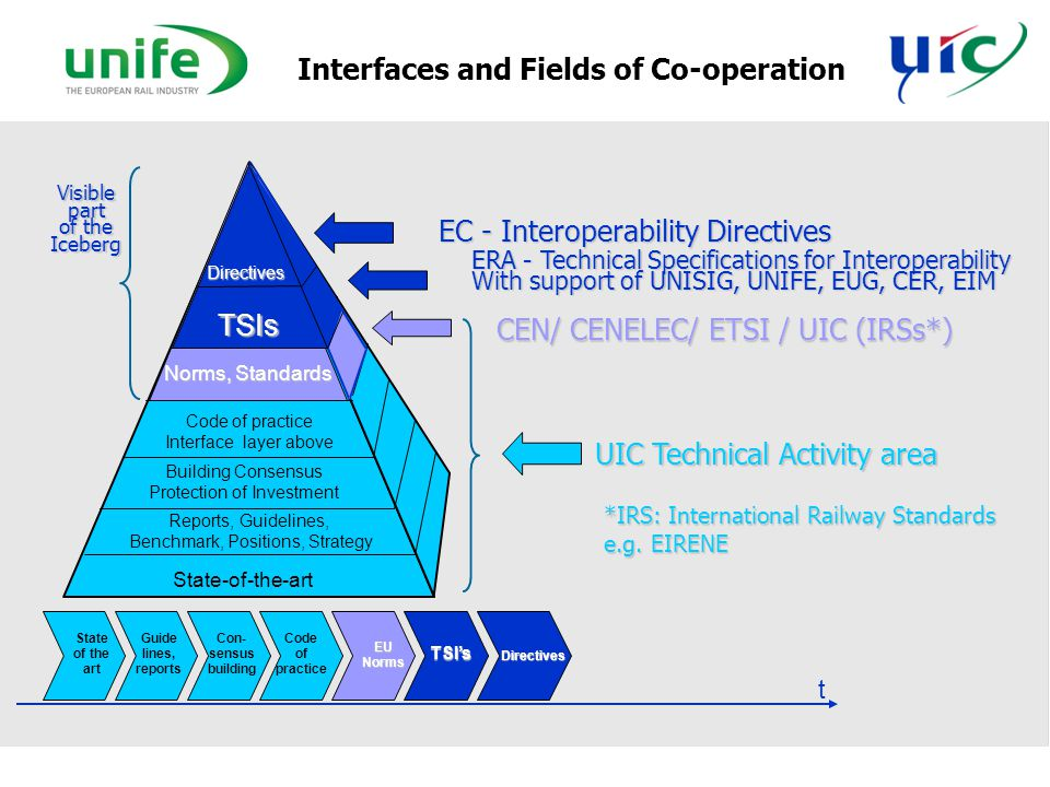 Interfaces and Fields of Co-operation