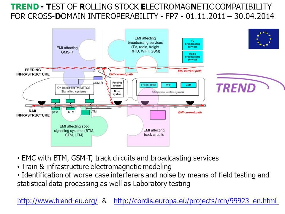 Test of Rolling Stock Electromagnetic Compatibility for cross-Domain