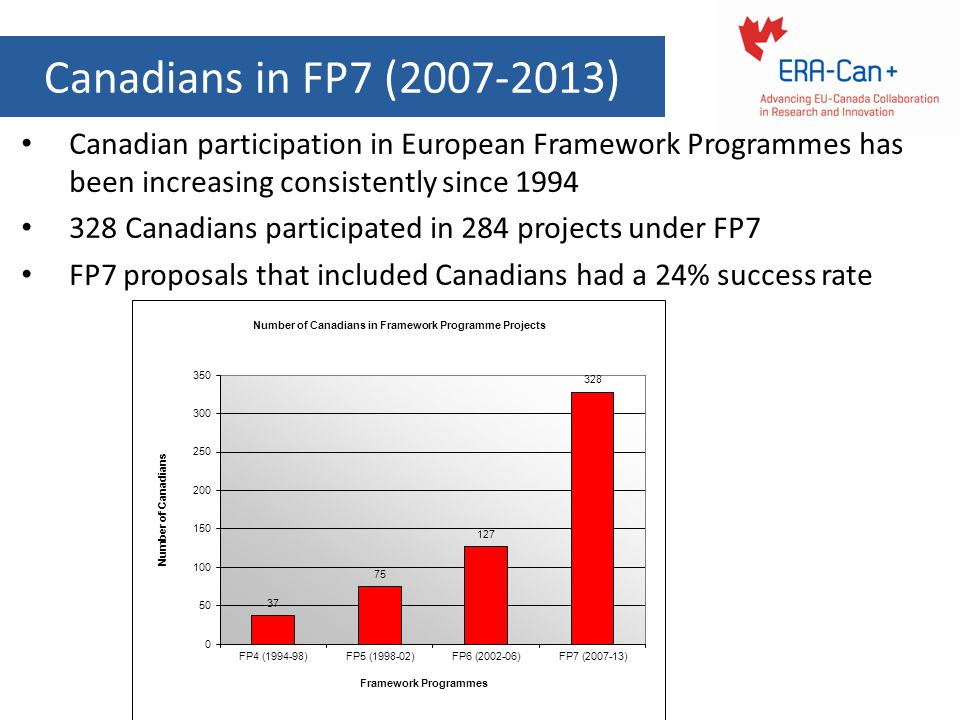 Canadians in FP7 (2007-2013) Canadian participation in European Framework Programmes has been increasing consistently since 1994.